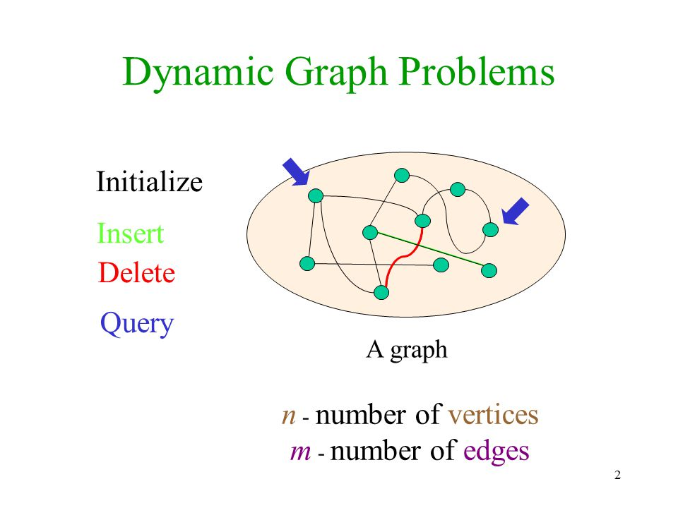 2 A graph Dynamic Graph Problems Initialize Insert Delete Query n - number of vertices m - number of edges
