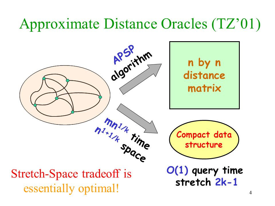 15 Reporting long distances in O(1) time u v p r (u) p r (v) Suppose: Let: Return: Maintain a table of all S r to S r distances.