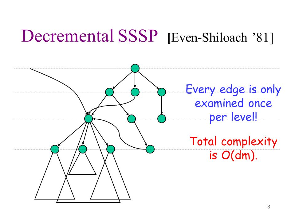 8 Decremental SSSP [Even-Shiloach '81] Every edge is only examined once per level! Total complexity is O(dm).