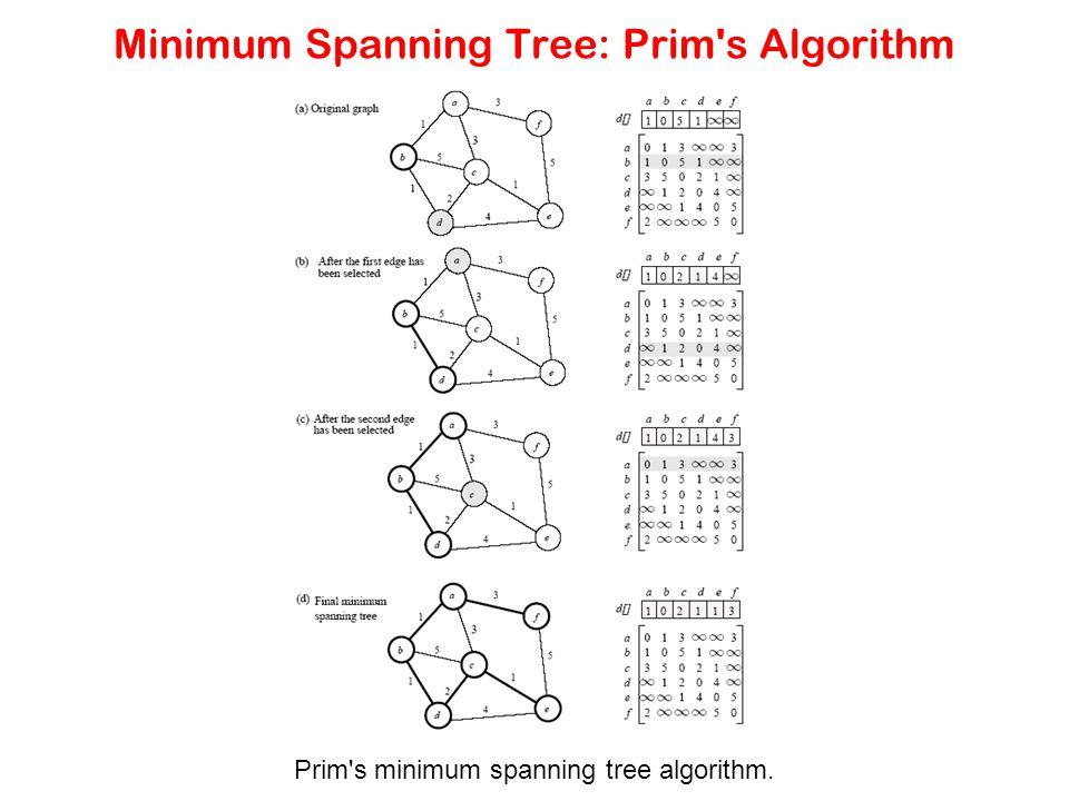 Minimum Spanning Tree: Prim's Algorithm Prim's minimum spanning tree algorithm.