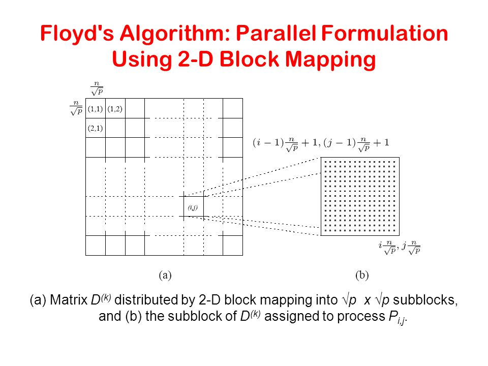 Floyd's Algorithm: Parallel Formulation Using 2-D Block Mapping (a) Matrix D (k) distributed by 2-D block mapping into √p x √p subblocks, and (b) the