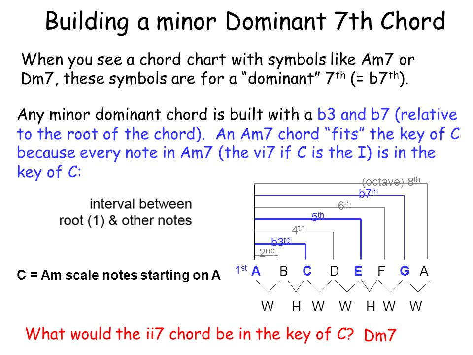 2 nd b3 rd 4 th 5 th 6 th b7 th (octave) 8 th Building a minor Dominant 7th Chord 1 st Any minor dominant chord is built with a b3 and b7 (relative to the root of the chord).
