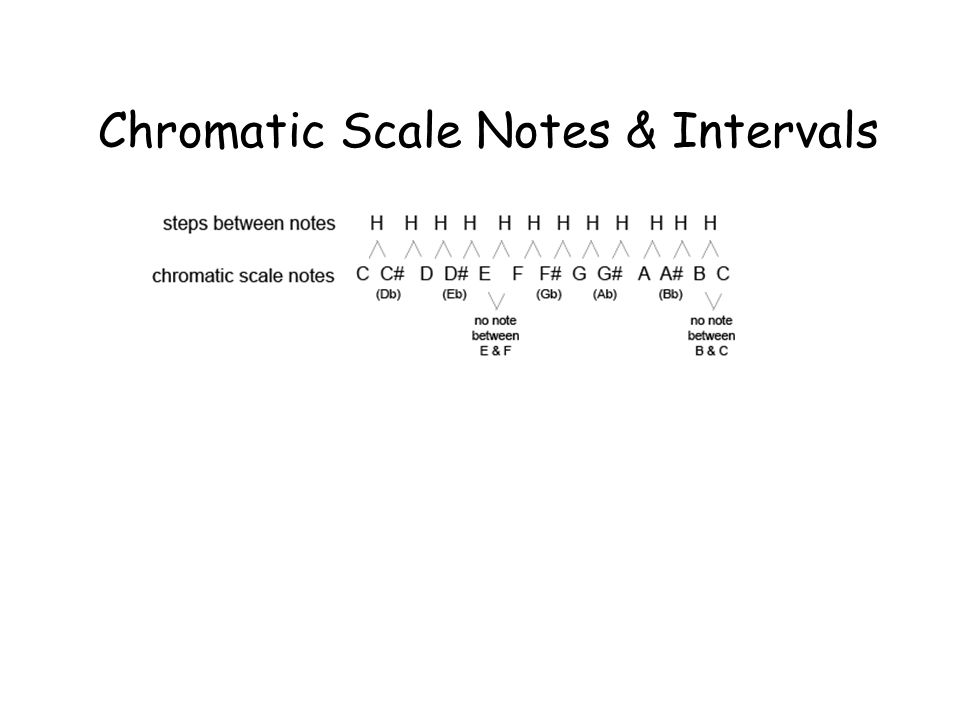 Chromatic Scale Notes & Intervals