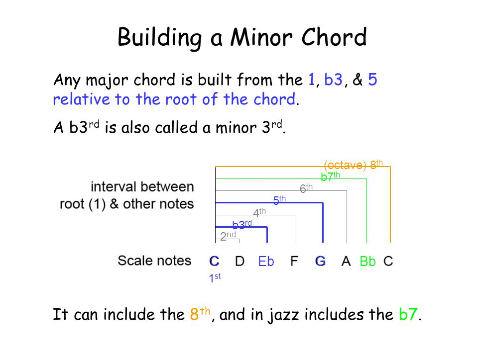 2 nd b3 rd 4 th 5 th 6 th b7 th (octave) 8 th Building a Minor Chord Any major chord is built from the 1, b3, & 5 relative to the root of the chord.