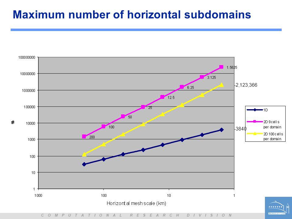 C O M P U T A T I O N A L R E S E A R C H D I V I S I O N Maximum number of horizontal subdomains -3840 -2,123,366