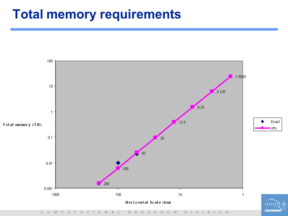 C O M P U T A T I O N A L R E S E A R C H D I V I S I O N Total memory requirements