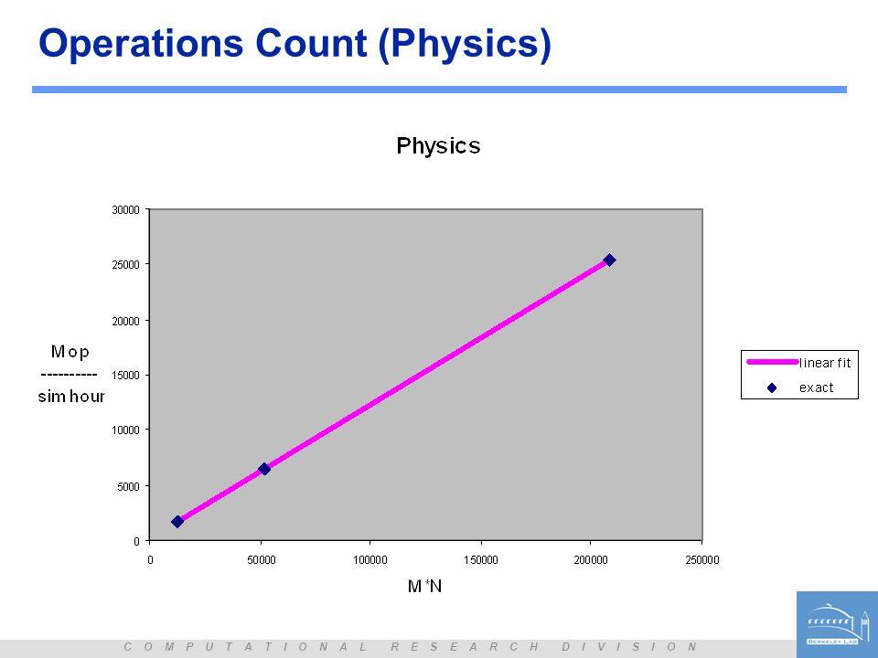 C O M P U T A T I O N A L R E S E A R C H D I V I S I O N Operations Count (Physics)