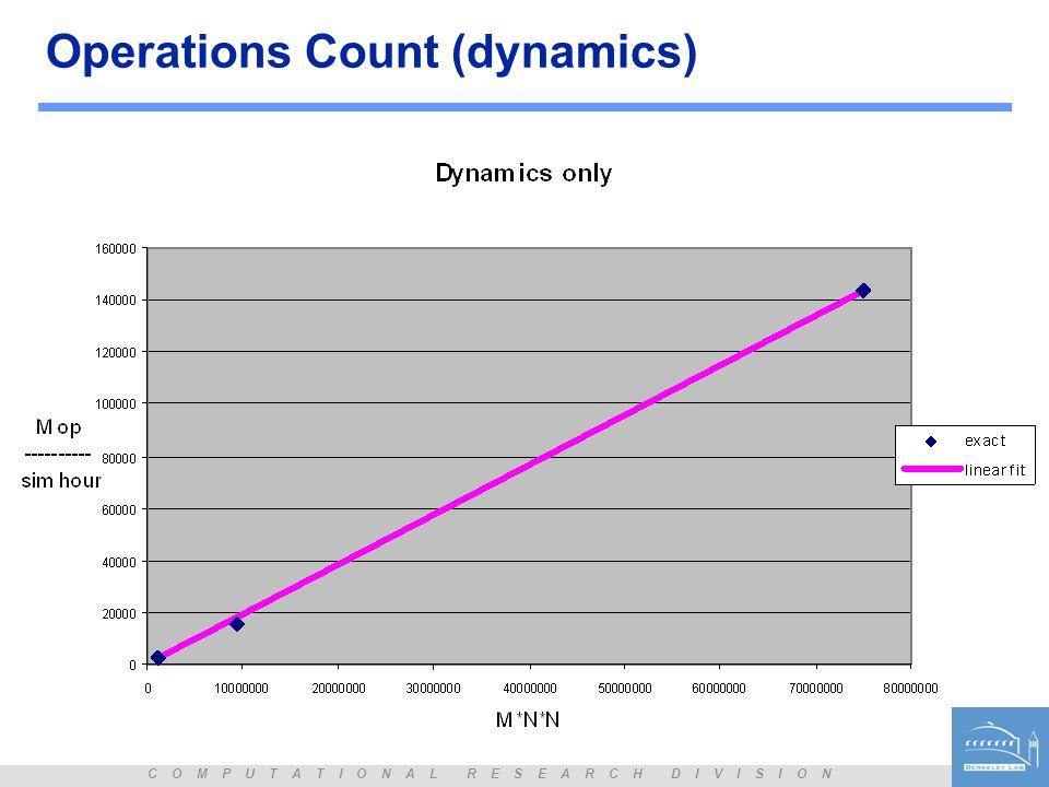 C O M P U T A T I O N A L R E S E A R C H D I V I S I O N Operations Count (dynamics)