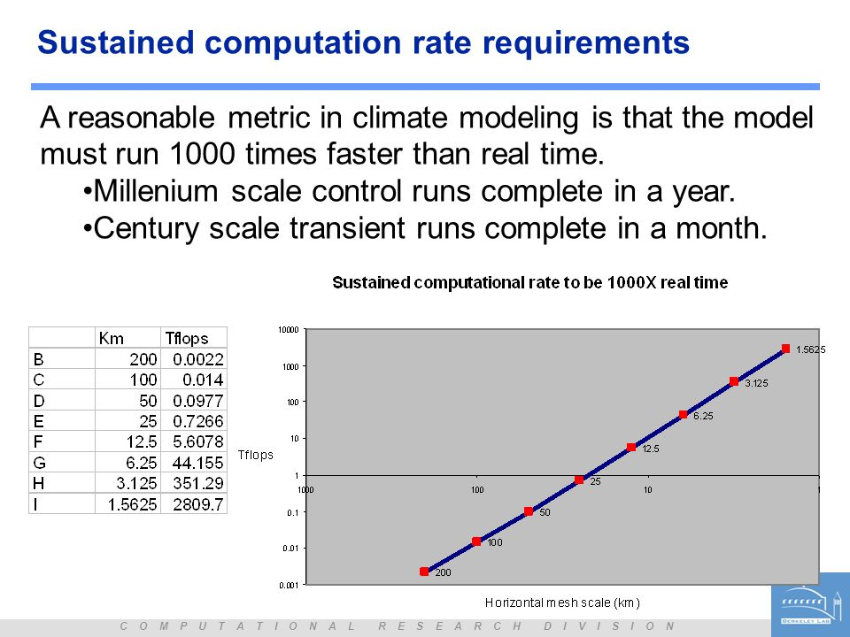 C O M P U T A T I O N A L R E S E A R C H D I V I S I O N Sustained computation rate requirements A reasonable metric in climate modeling is that the