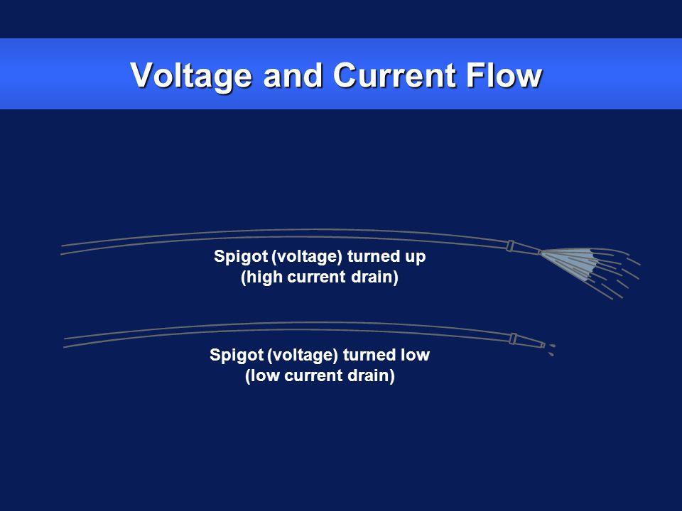 Resistance and Current Flow Normal resistance Low resistance High resistance Low current flow High current flow