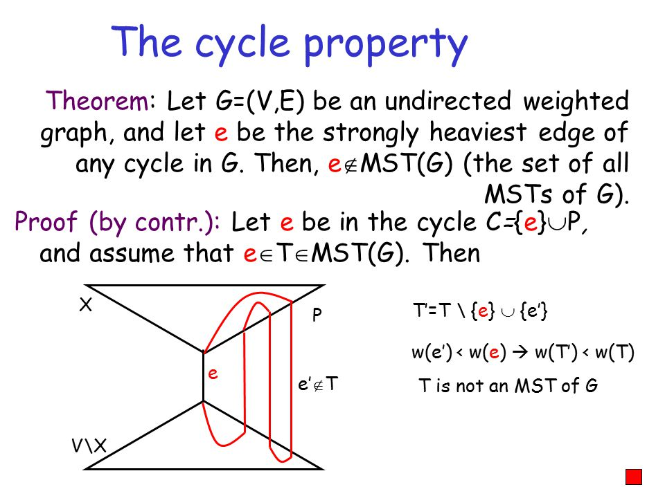 Proof (by contr.): Let e be in the cycle C={e}  P, and assume that e  T  MST(G).