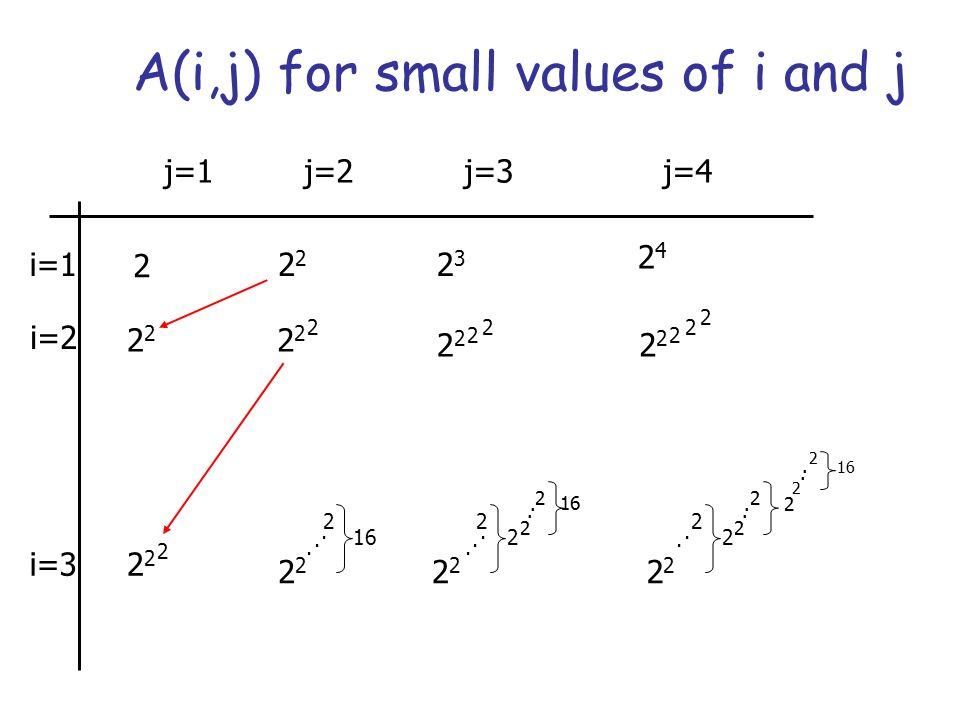 The  (m,n) function For integers m  n  0, let us define  (m,n) as: