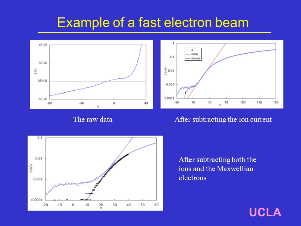 Example of a fast electron beam UCLA The raw dataAfter subtracting the ion current After subtracting both the ions and the Maxwellian electrons