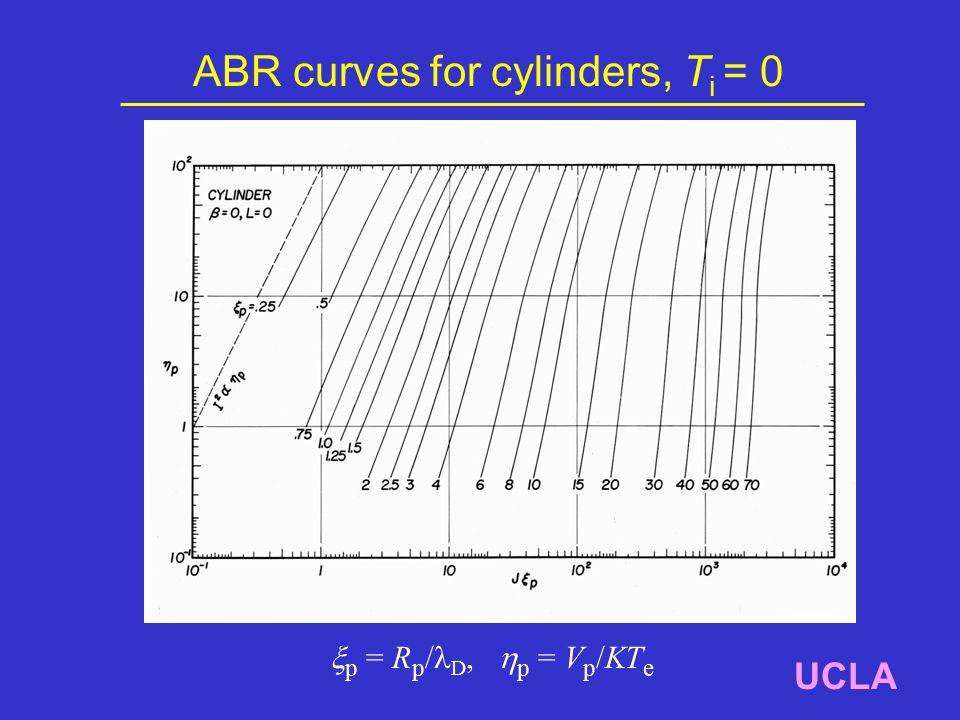 ABR curves for cylinders, T i = 0 UCLA  p = R p / D,  p = V p /KT e