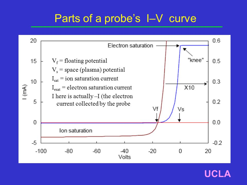 Parts of a probe's I–V curve UCLA V f = floating potential V s = space (plasma) potential I sat = ion saturation current I esat = electron saturation current I here is actually –I (the electron current collected by the probe