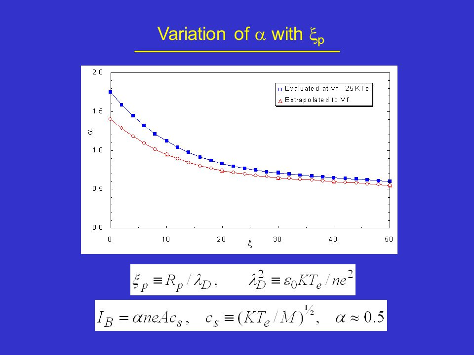Variation of  with  p