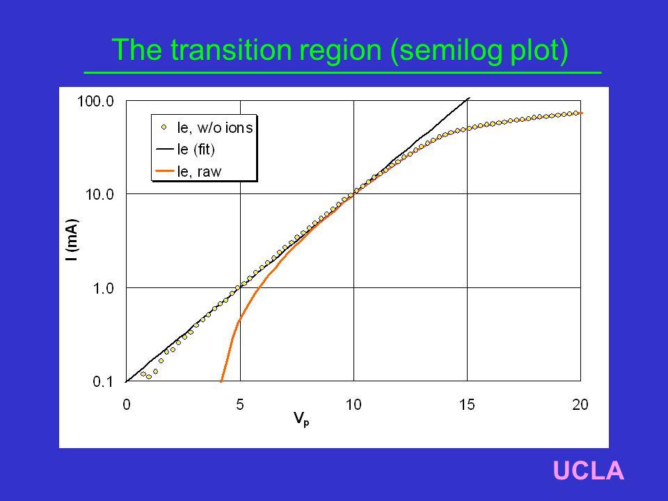 The transition region (semilog plot) UCLA
