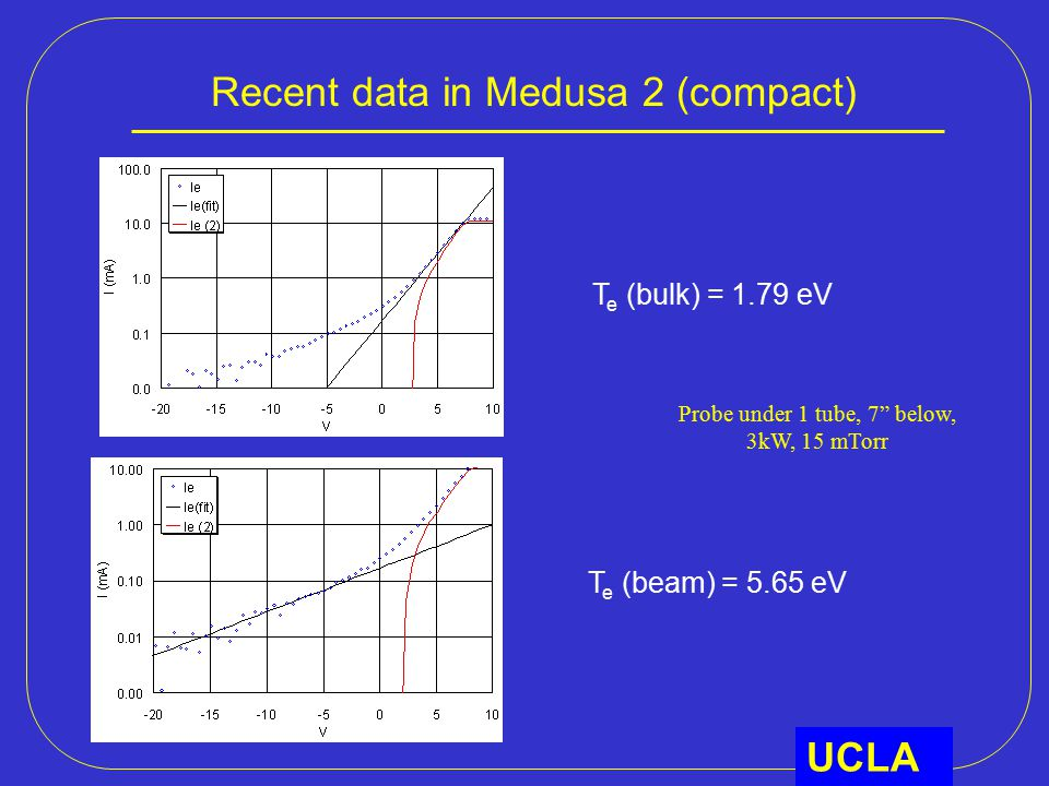 Recent data in Medusa 2 (compact) UCLA T e (bulk) = 1.79 eV T e (beam) = 5.65 eV Probe under 1 tube, 7 below, 3kW, 15 mTorr