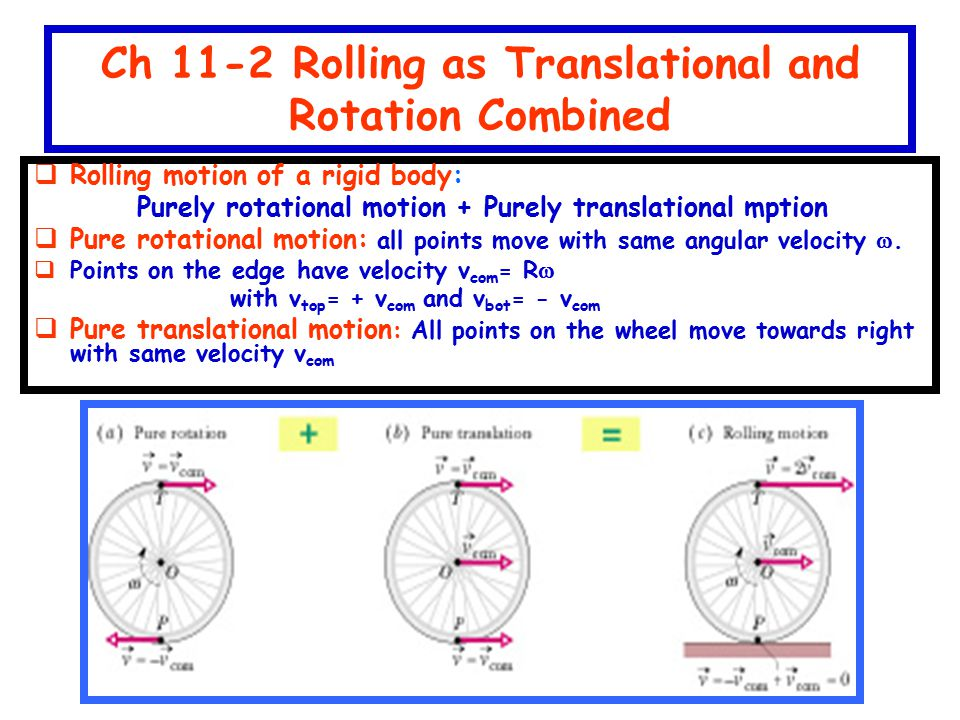 Ch 11-2 Rolling as Translational and Rotation Combined  Rolling motion of a rigid body: Purely rotational motion + Purely translational mption  Pure rotational motion: all points move with same angular velocity .