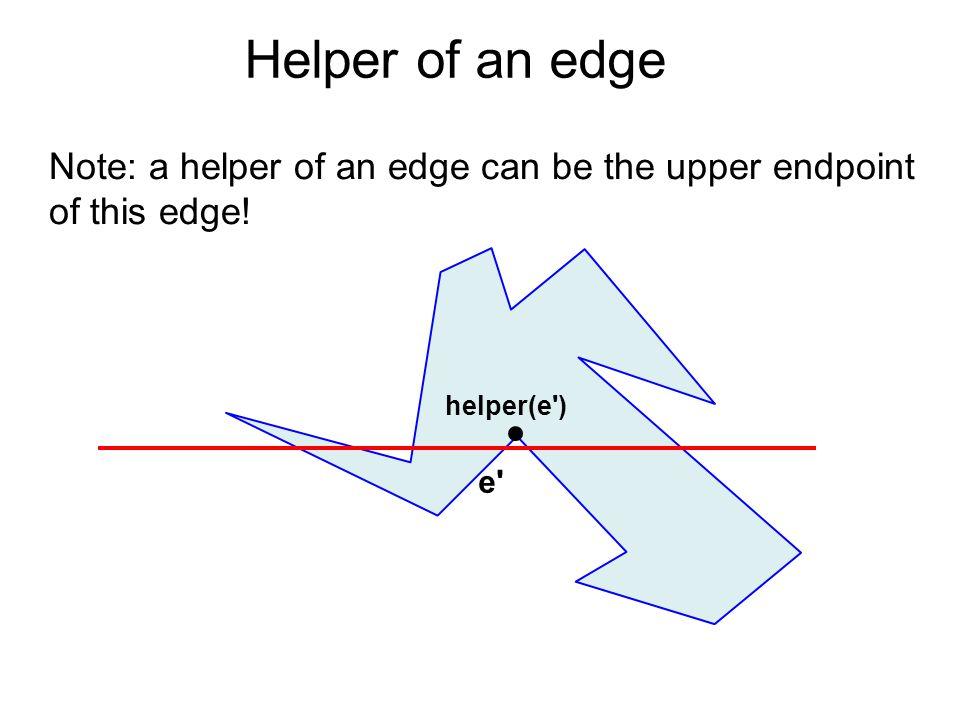 Helper of an edge Note: a helper of an edge can be the upper endpoint of this edge! e' helper(e')