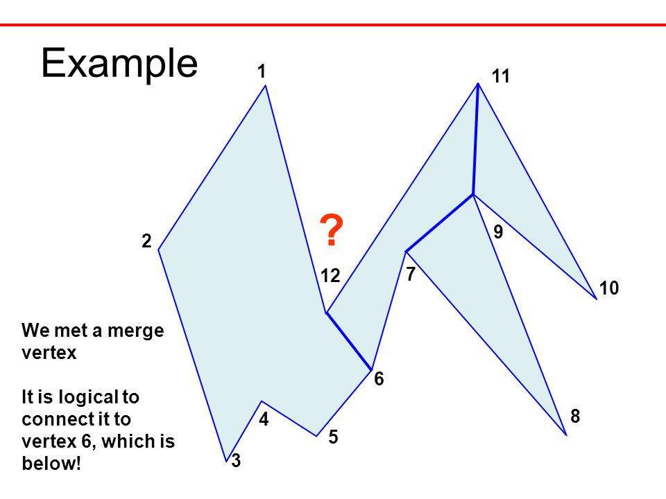 Example 1 12 11 10 9 8 7 3 2 ? We met a merge vertex It is logical to connect it to vertex 6, which is below! 4 5 6