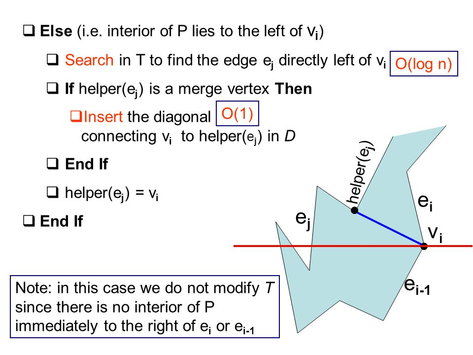  Else (i.e. interior of P lies to the left of v i )  Search in T to find the edge e j directly left of v i  If helper(e j ) is a merge vertex Then