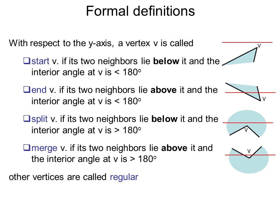HandleRegularVertex(v i )  If the interior of P lies to the right of v i Then  If helper(e i−1 ) is a merge vertex Then  Insert the diagonal connecting vi to helper(e i−1 ) in D  End If  Delete e i−1 from T  Insert e i in T  helper(e i ) = v i vivi e i-1 eiei helper(e i−1 )