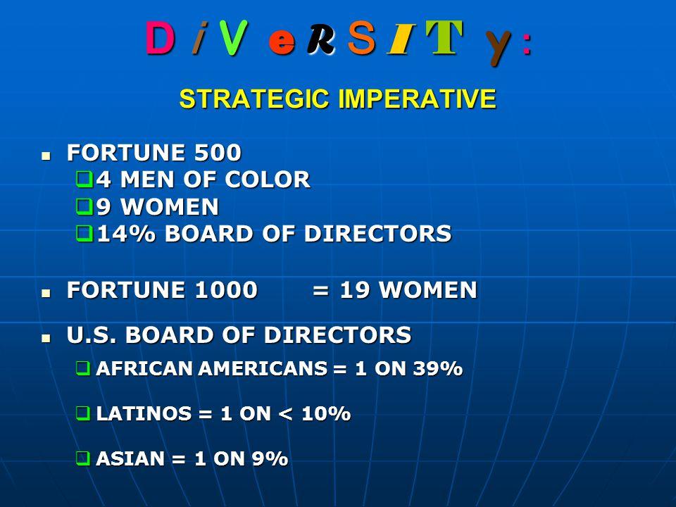 D i V e R S I T y : STRATEGIC IMPERATIVE FORTUNE 500 FORTUNE 500  4 MEN OF COLOR  9 WOMEN  14% BOARD OF DIRECTORS FORTUNE 1000= 19 WOMEN FORTUNE 1000= 19 WOMEN U.S.