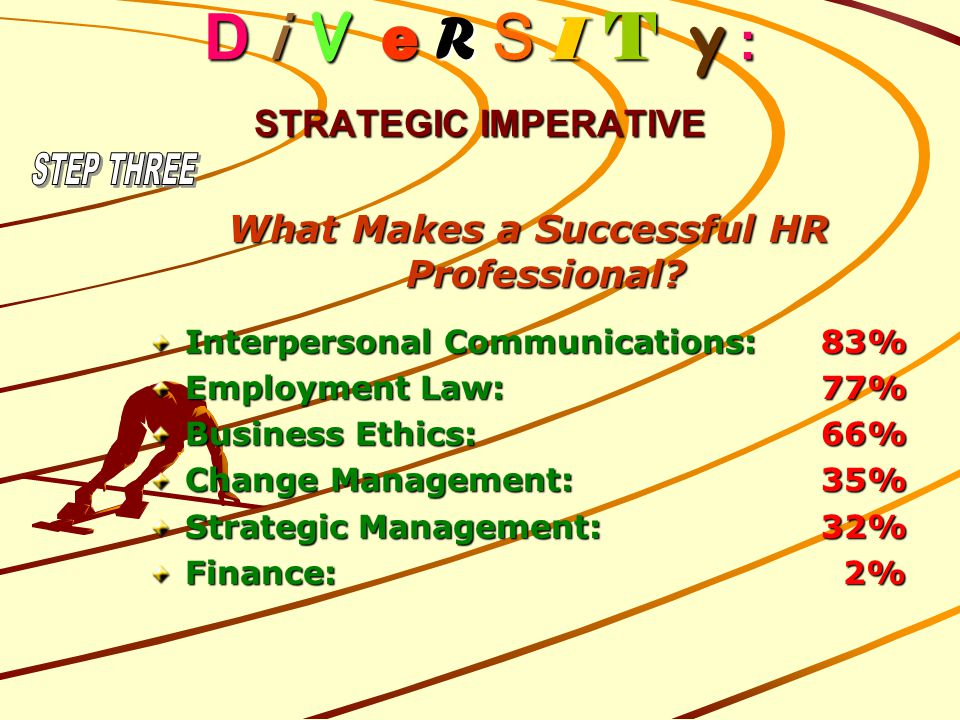 D i V e R S I T y : STRATEGIC IMPERATIVE What Makes a Successful HR Professional? Interpersonal Communications:83% Employment Law:77% Business Ethics:
