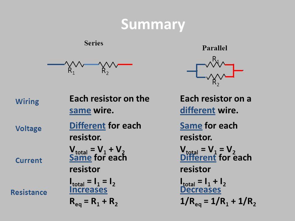 Voltage Current Resistance Series Parallel Summary Different for each resistor. V total = V 1 + V 2 Increases R eq = R 1 + R 2 Same for each resistor