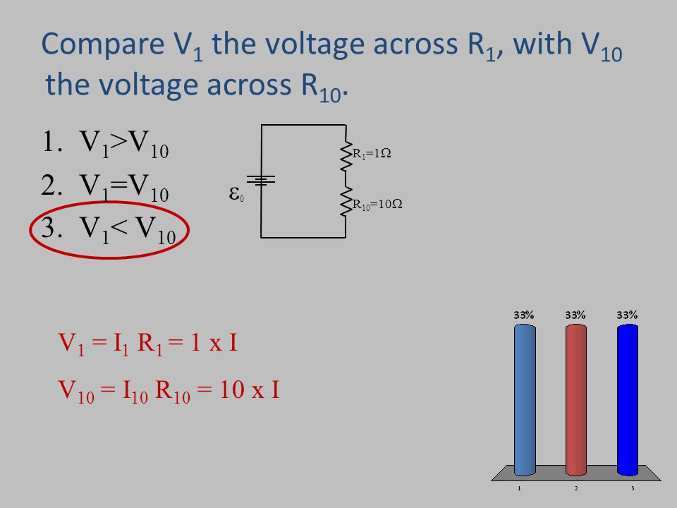 Compare V 1 the voltage across R 1, with V 10 the voltage across R 10. R 1 =1  00 R 10 =10  V 1 = I 1 R 1 = 1 x I V 10 = I 10 R 10 = 10 x I 1.V 1