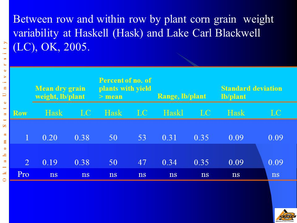 Row Mean dry grain weight, lb/plant Percent of no. of plants with yield > meanRange, lb/plant Standard deviation lb/plant HaskLCHaskLCHasklLCHaskLC 10