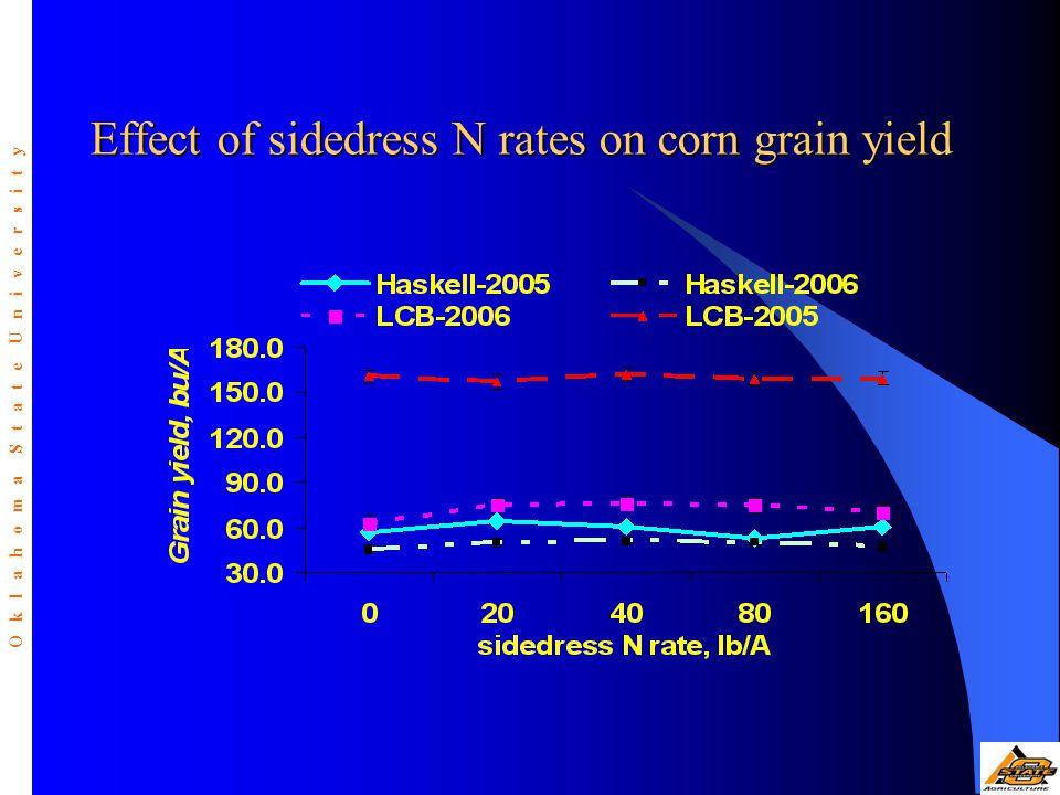 Effect of sidedress N rates on corn grain yield O k l a h o m a S t a t e U n i v e r s i t y
