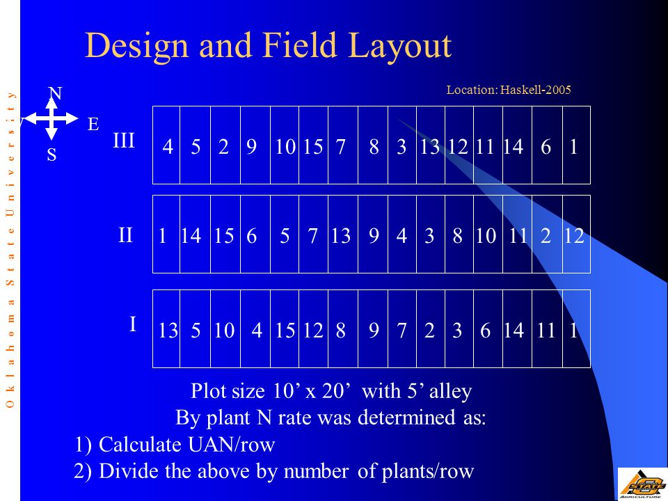 Plot size 10' x 20' with 5' alley By plant N rate was determined as: 1)Calculate UAN/row 2)Divide the above by number of plants/row O k l a h o m a S