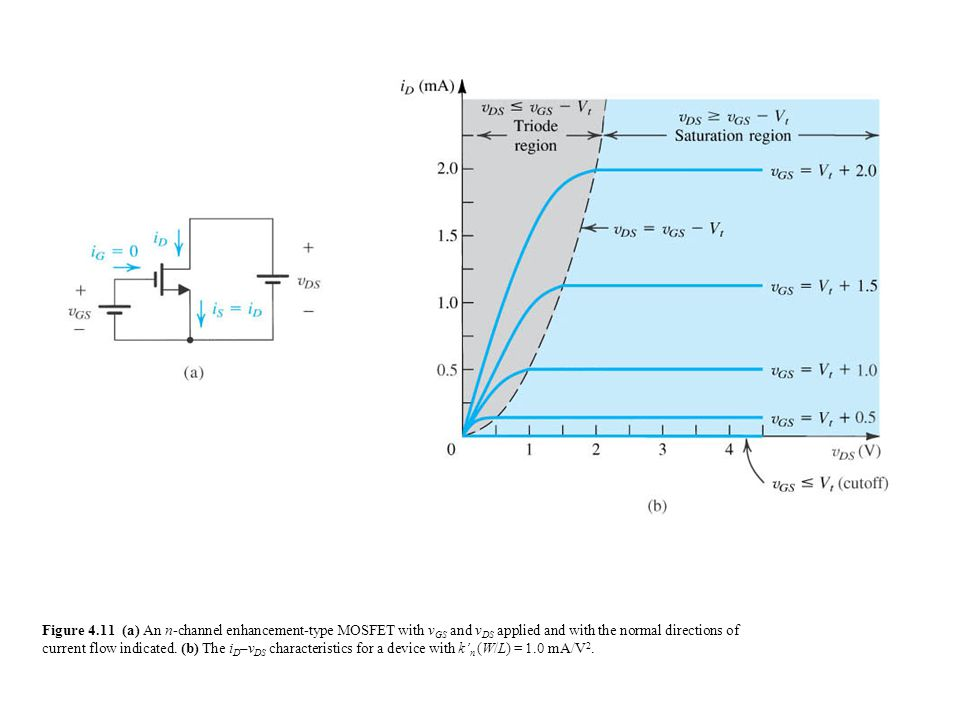 Figure 4.11 (a) An n-channel enhancement-type MOSFET with v GS and v DS applied and with the normal directions of current flow indicated.