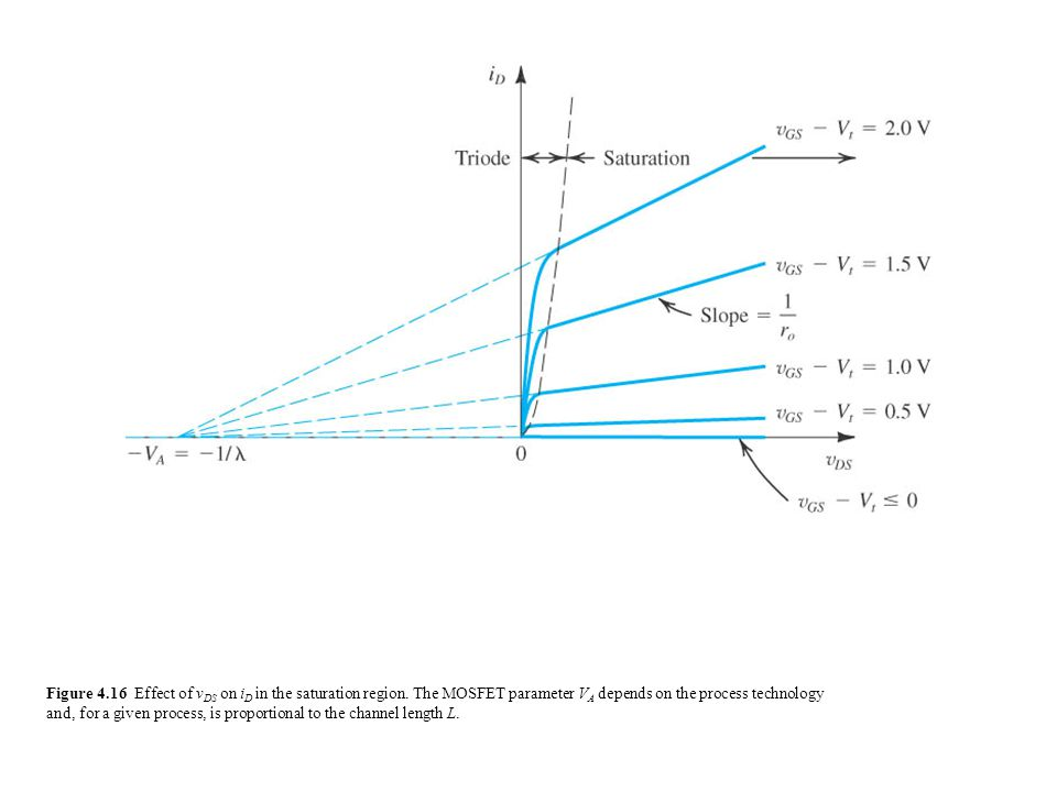 Figure 4.16 Effect of v DS on i D in the saturation region.