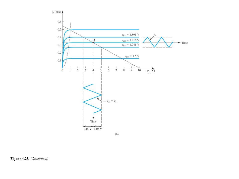 Figure 4.28 (Continued)