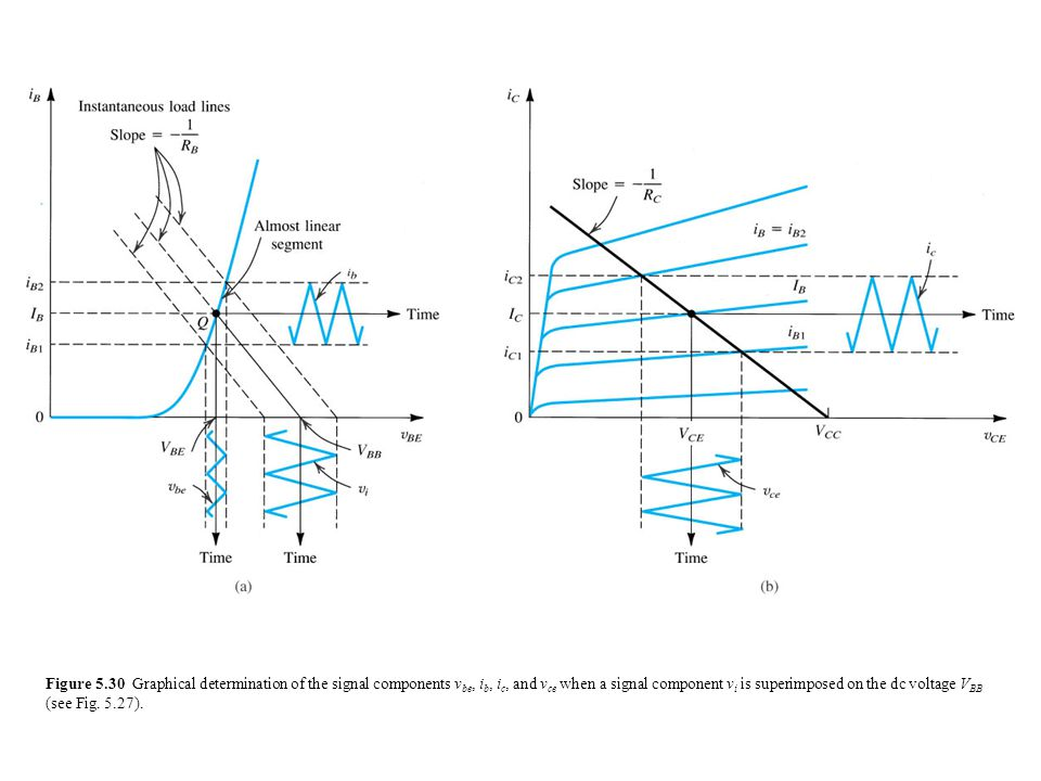 Figure 5.30 Graphical determination of the signal components v be, i b, i c, and v ce when a signal component v i is superimposed on the dc voltage V BB (see Fig.