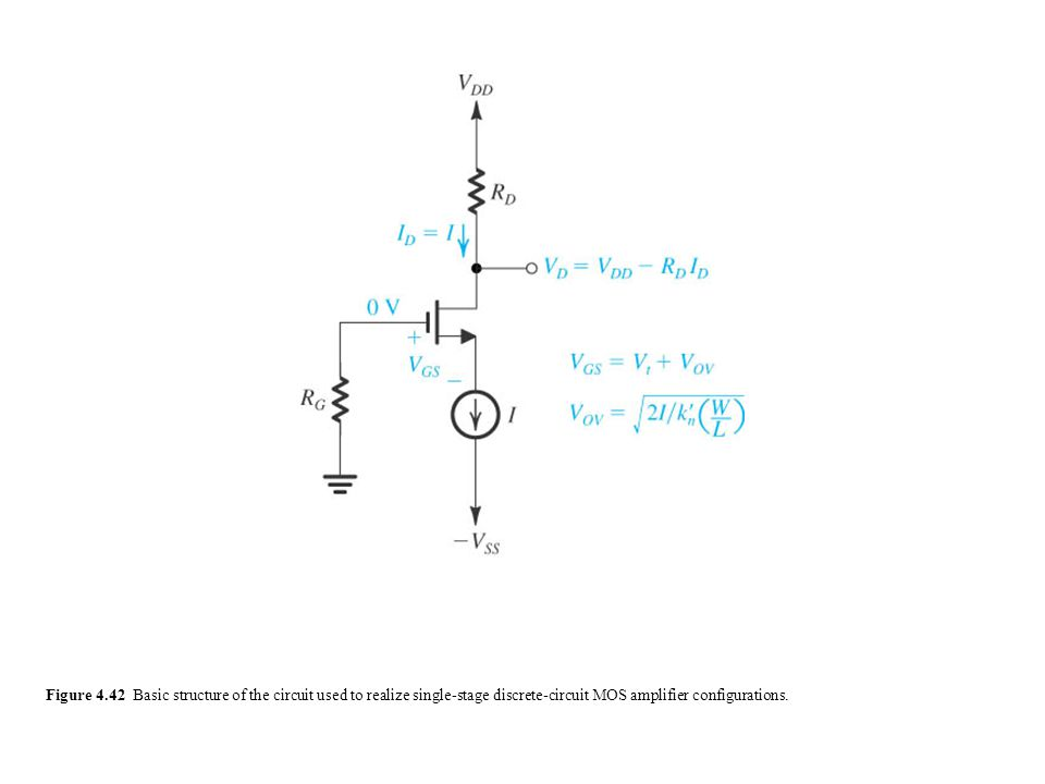 Figure 4.42 Basic structure of the circuit used to realize single-stage discrete-circuit MOS amplifier configurations.
