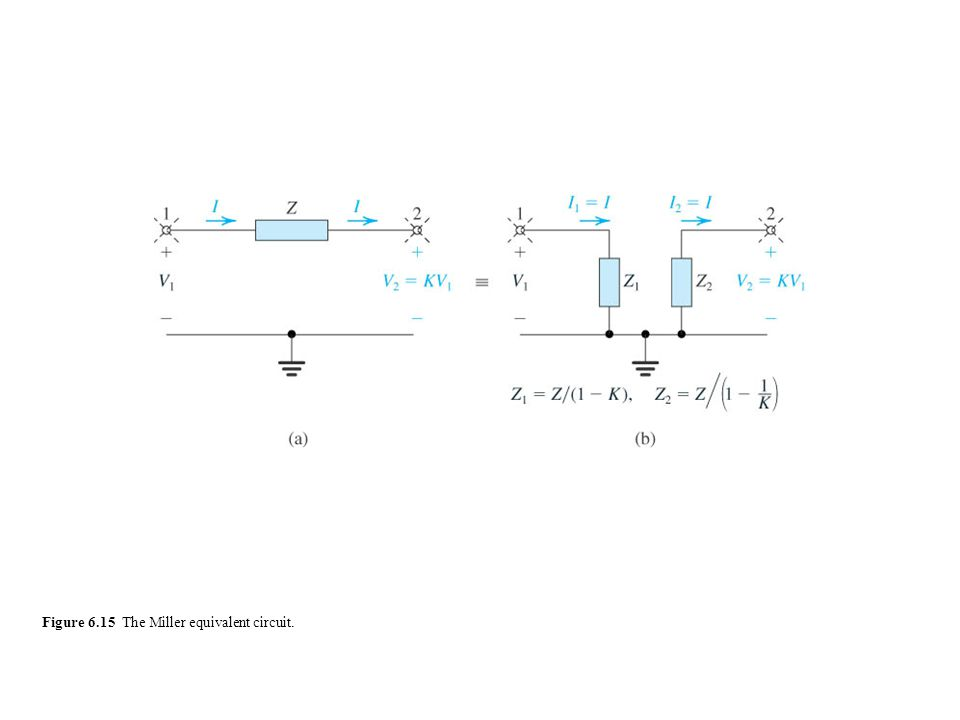 Figure 6.15 The Miller equivalent circuit.