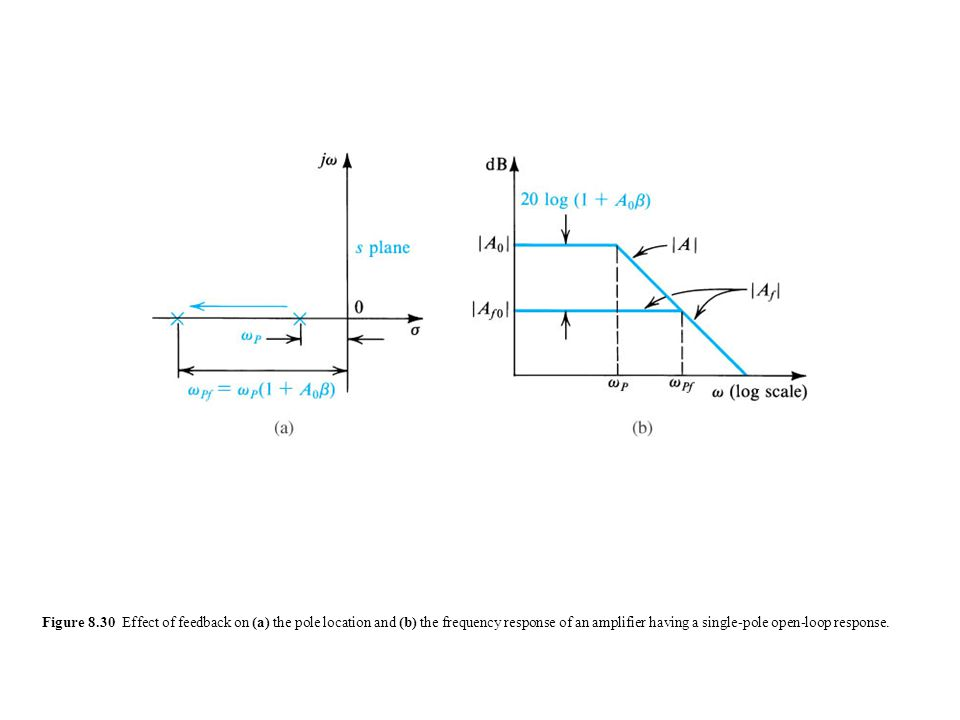 Figure 8.30 Effect of feedback on (a) the pole location and (b) the frequency response of an amplifier having a single-pole open-loop response.