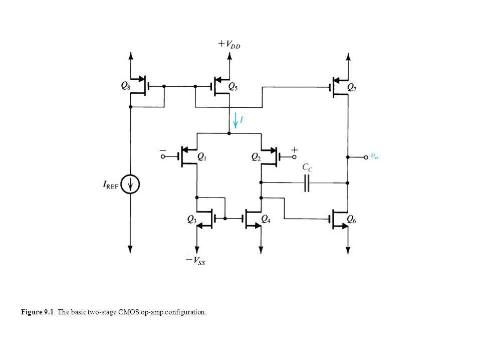 Figure 9.1 The basic two-stage CMOS op-amp configuration.