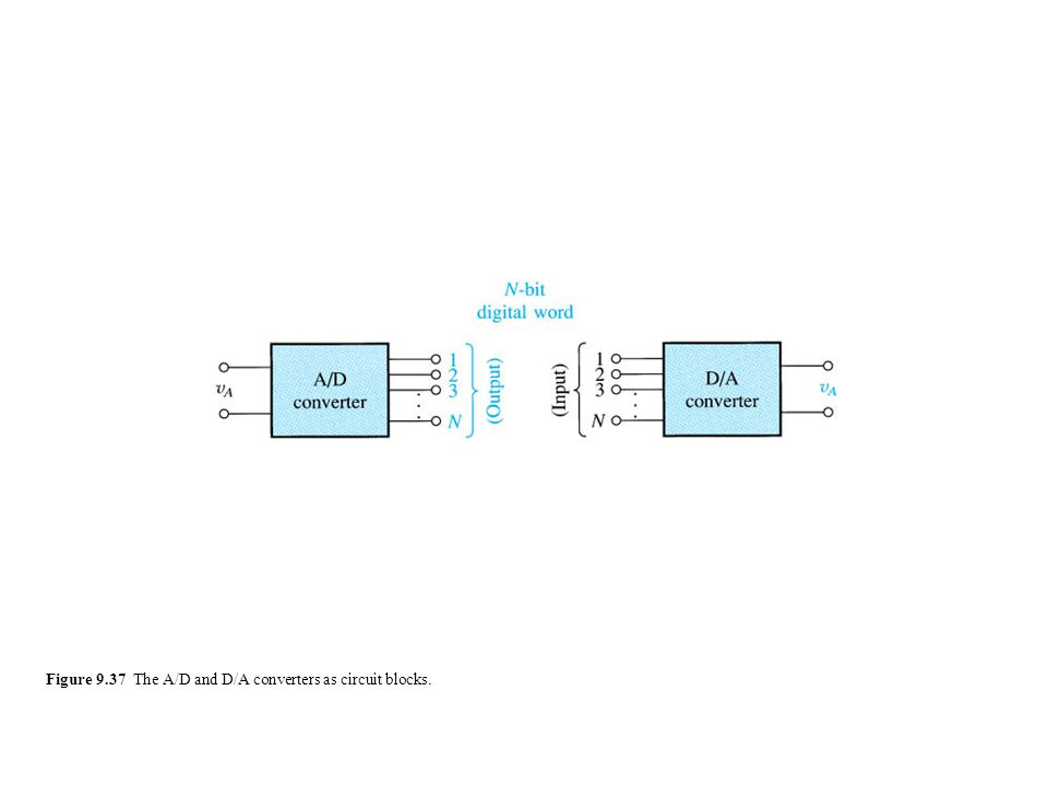 Figure 9.37 The A/D and D/A converters as circuit blocks.