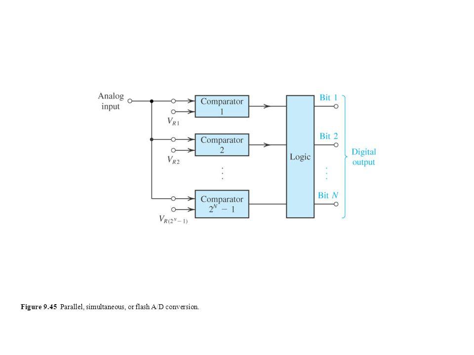 Figure 9.45 Parallel, simultaneous, or flash A/D conversion.