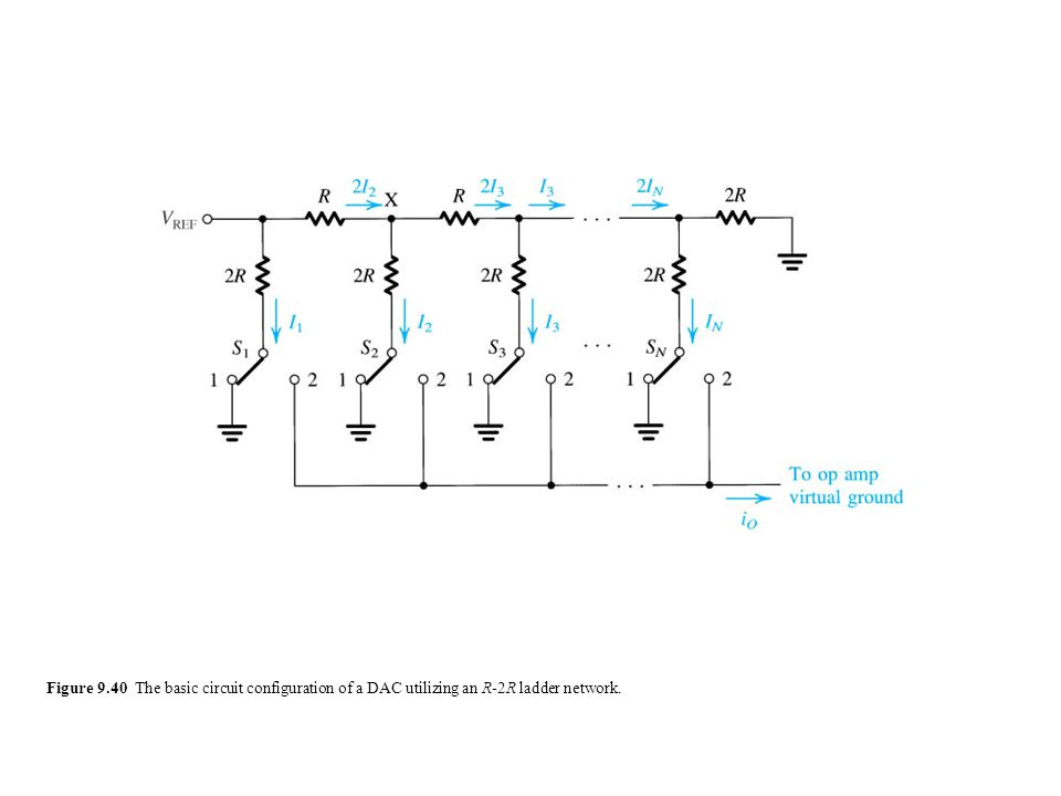 Figure 9.40 The basic circuit configuration of a DAC utilizing an R-2R ladder network.