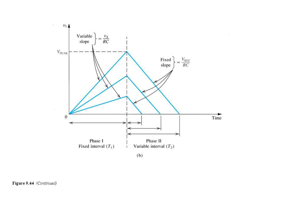 Figure 9.44 (Continued)