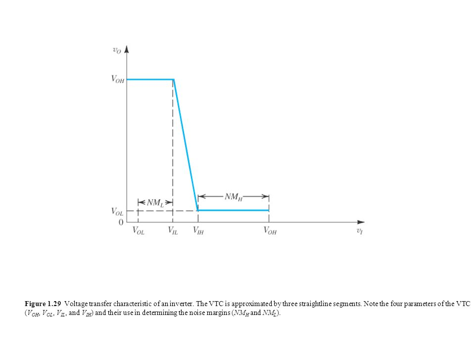 Figure 1.29 Voltage transfer characteristic of an inverter.