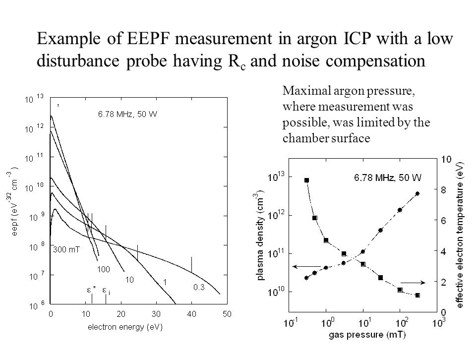 10, Example of EEPF measurement in argon ICP with a low disturbance probe having R c and noise compensation Maximal argon pressure, where measurement was possible, was limited by the chamber surface