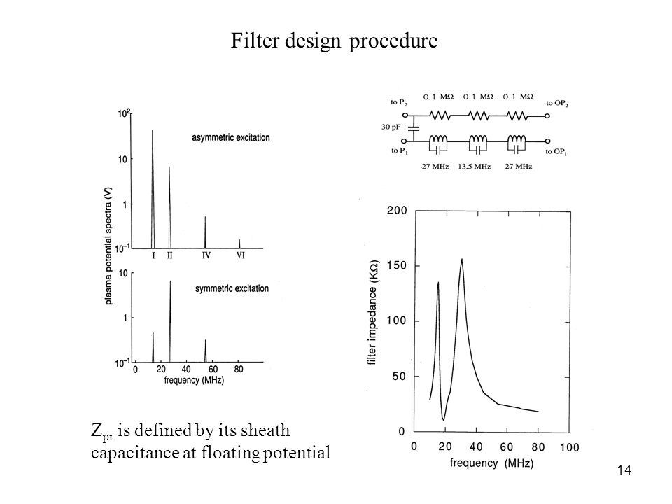 14 Filter design procedure Z pr is defined by its sheath capacitance at floating potential