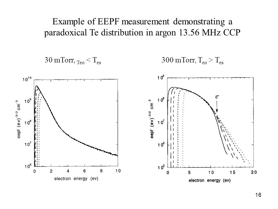 16 Example of EEPF measurement demonstrating a paradoxical Te distribution in argon 13.56 MHz CCP 30 mTorr, Teo T es